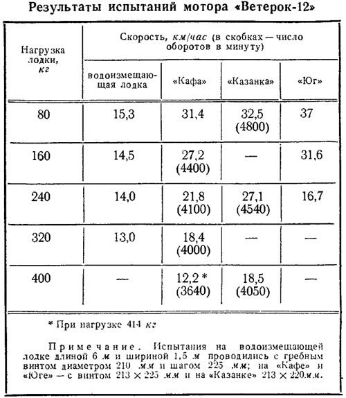 технические параметры лодочных моторов