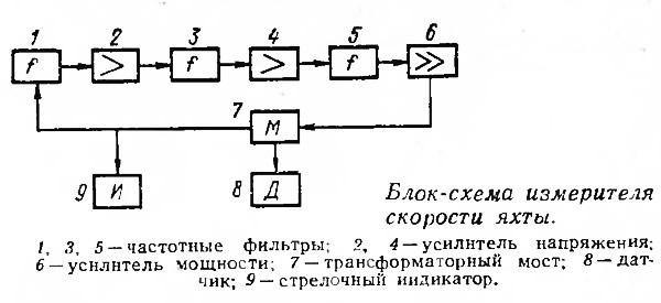 Блок-схема измерителя скорости