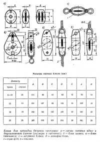 Блоки для проводки бегучего такелажа
