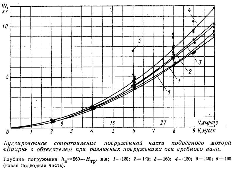 использование лодочного мотора в минусовую температуру