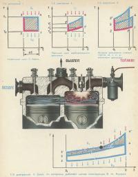 Цикл, по которому работает мотор конструкции В. М. Кушуля
