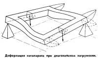 Деформация катамарана при диагональном нагружении