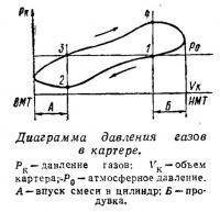 Диаграмма давления газов в картере