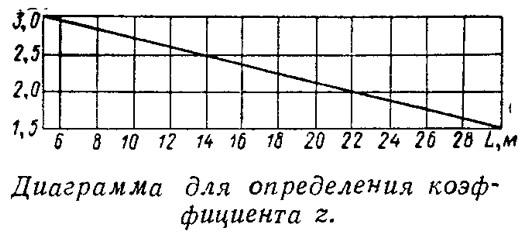 Диаграмма для определения коэффициента z