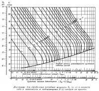 Диаграмма для определения потребной мощности