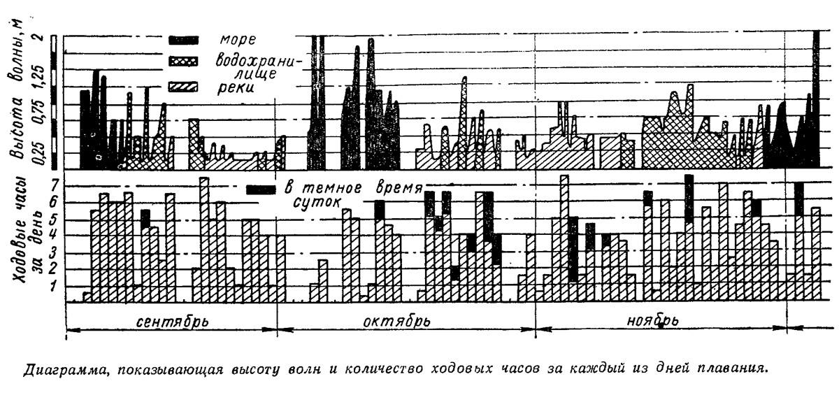 Диаграмма, показывающая высоту волн и количество ходовых часов за каждый из дней плавания