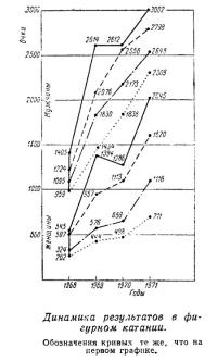 Динамика результатов в фигурном катании