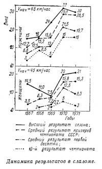 Динамика результатов в слаломе