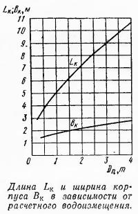 Длина и ширина корпуса корпуса в зависимости от водоизмещения
