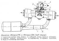 Двигатель «Ветерка-70» и «Ветерка-100» (вид сверху)