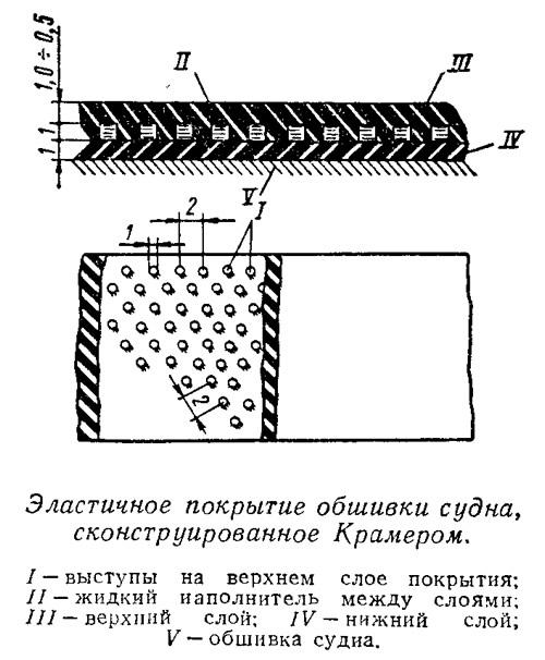 Эластичное покрытие обшивки судна, сконструированное Крамером