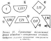 Эскиз II. Сравнение возможных форм обводов
