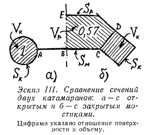 Эскиз III. Сравнение сечений двух катамаранов