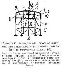 Эскиз IV. Поперечное сечение катамарана в плоскости установки мачты