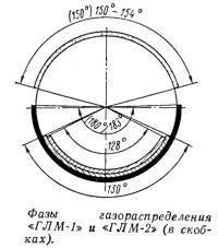 Фазы газораспределения «ГЛМ-1» и «ГЛМ-2»