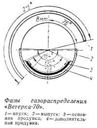 Фазы газораспределения «Ветерка-70»