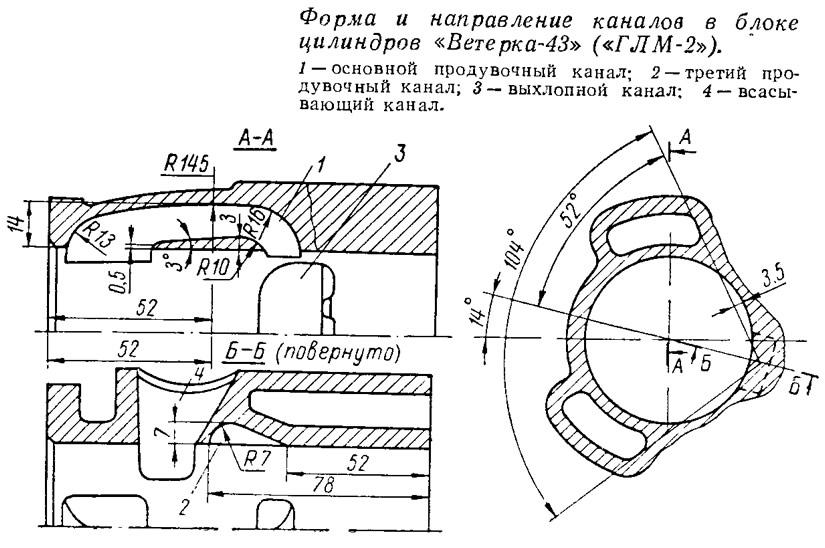 Форма и направление каналов в блоке цилиндров «Ветерка-43»
