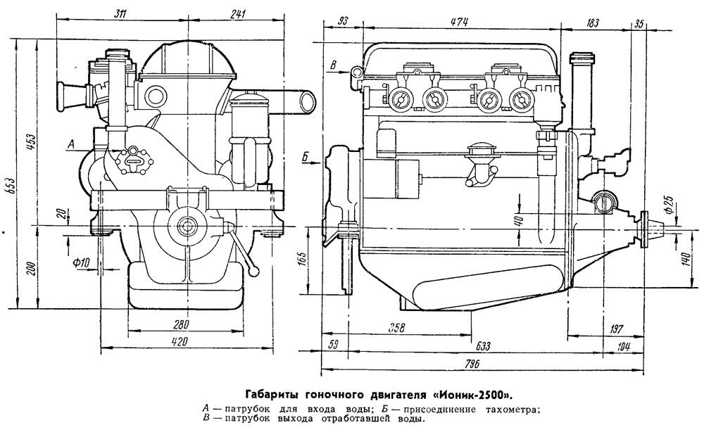 Габариты гоночного двигателя «Ионик-2500»