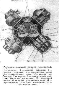 Горизонтальный разрез двигателя