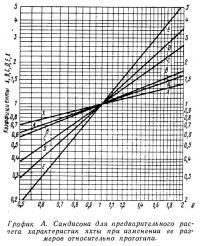 График А. Сандисона для предварительного расчета характеристик яхты