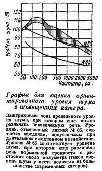 График для оценки уровня шума в помещениях катера