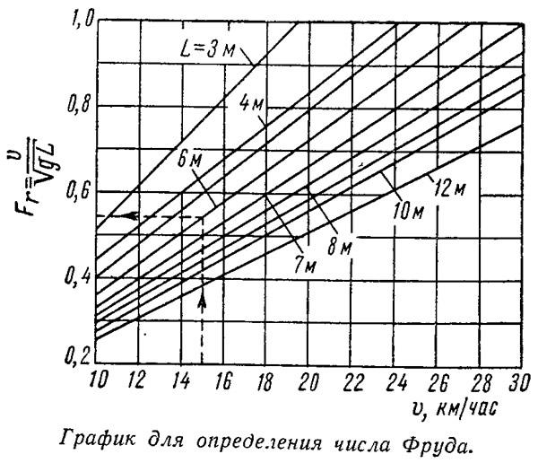 График для определения числа Фруда