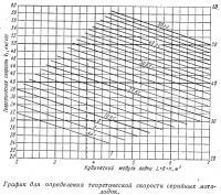 График для определения теоретической скорости серийных мотолодок