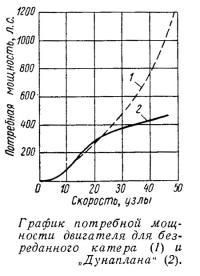 График потребной мощности двигателя