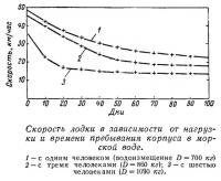 График скорости лодки
