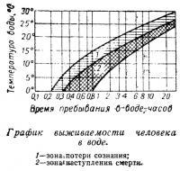 График выживаемости человека в воде