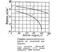 График зависимости скорости от полезной нагрузки