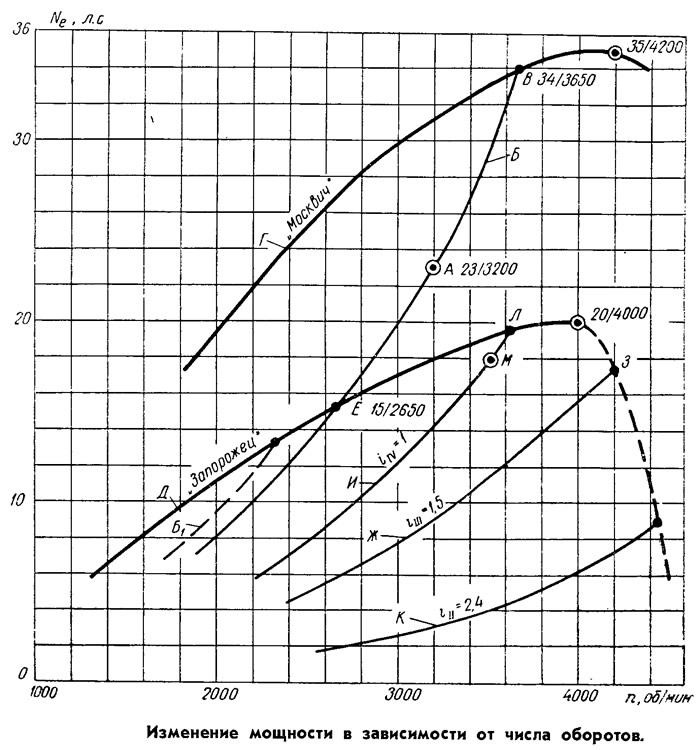 Изменение мощности в зависимости от числа оборотов