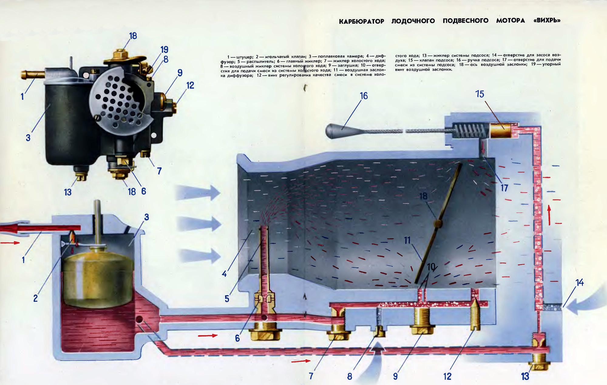 Регулировка подвесного мотора на транце - установка на.