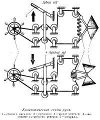 Кинематическая схема руля