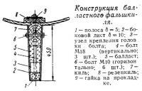 Конструкция балластного фальшкиля