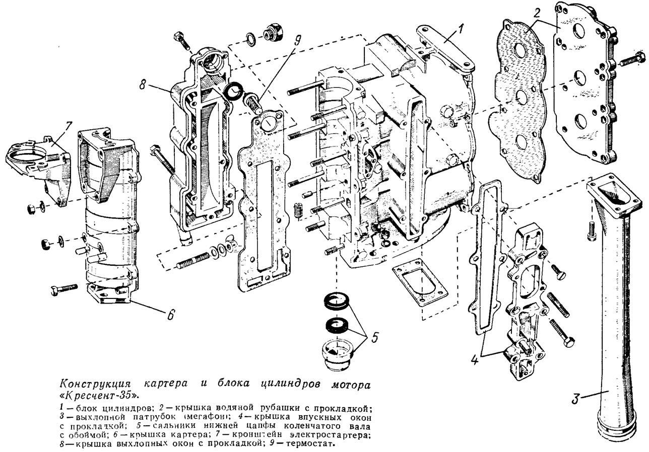 Конструкция картера и блока цилиндров мотора «Кресчент-35»
