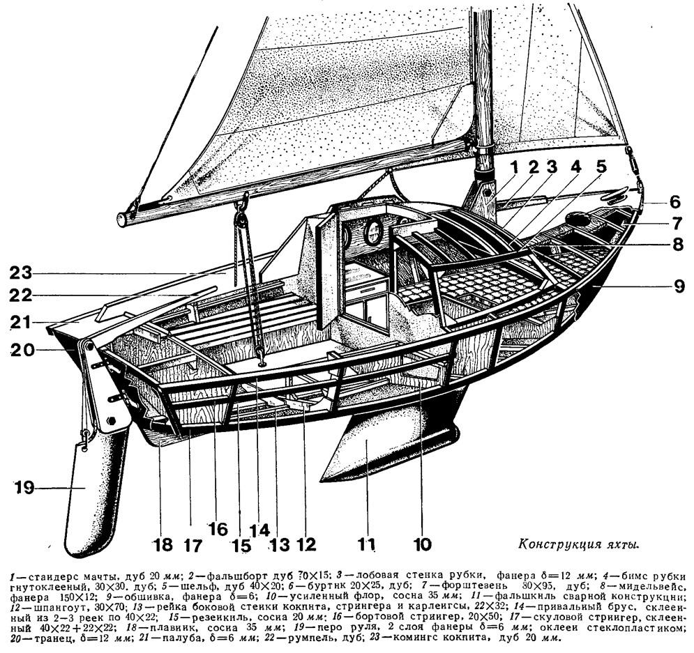 Конструкция яхты
