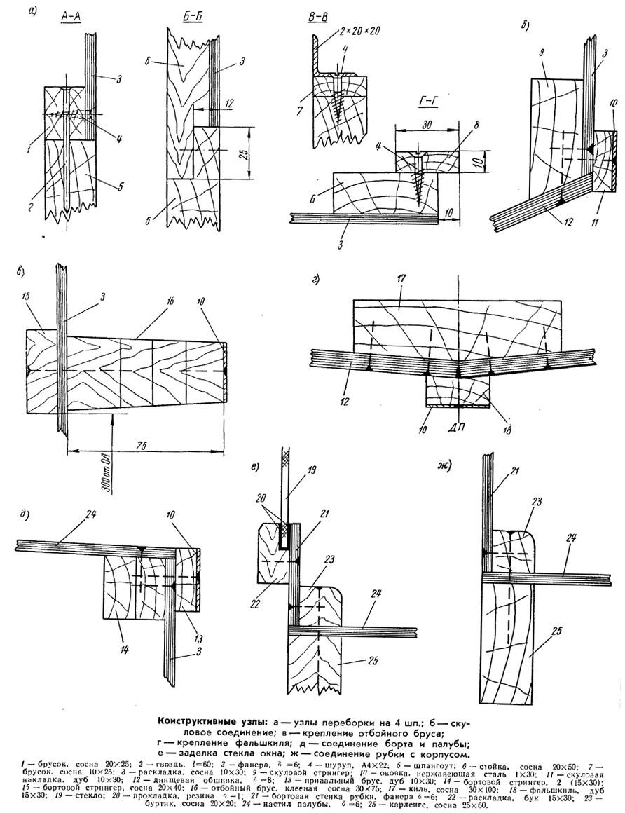 Конструктивные узлы