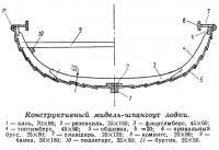 Конструктивный мидель-шпангоут лодки