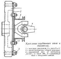 Крепление карданного вала к двигателю