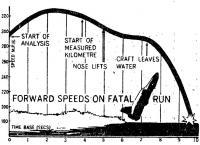 Кривая скорости глиссера во время рокового заезда