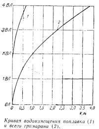 Кривая водоизмещения поплавка (1) и всего тримарана (2)