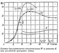 Кривые буксировочного сопротивления W и качества К при различной центровке лодки