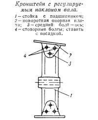 Кронштейн с регулируемым наклоном вала