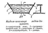 Мидель-шпангоут лодки-дощаника