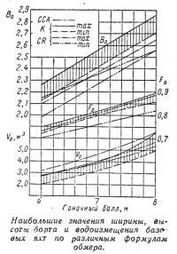 Наибольшие значения по различным формулам обмера