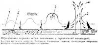 Образование порывов ветра, связанных с термической конвекцией