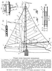 Общая схема парусного вооружения