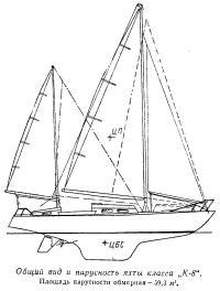Общий вид и парусность яхты класса К-8
