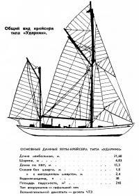 Общий вид крейсера типа Ударник